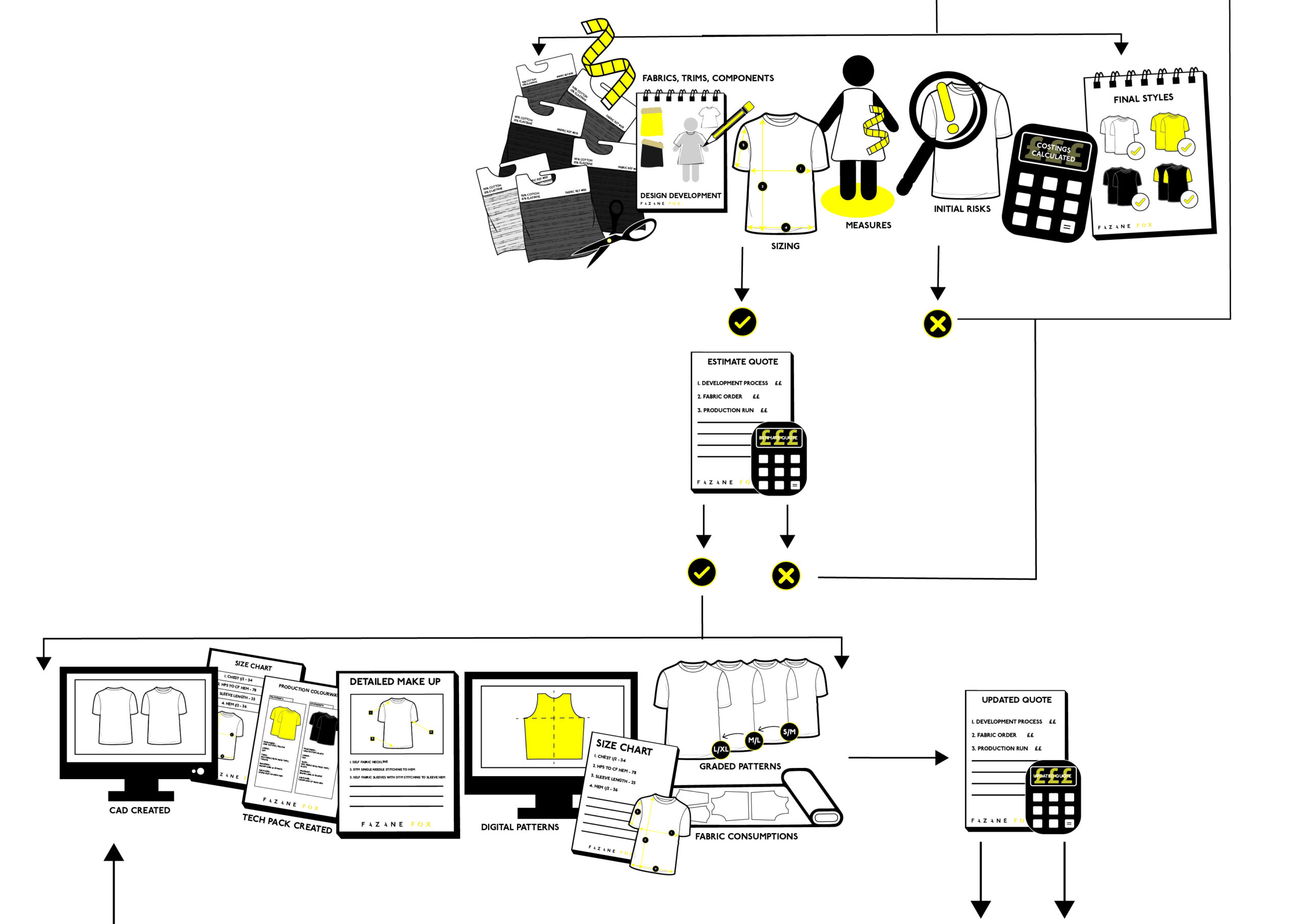 Garment production process flow chart
